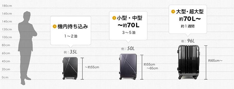 スーツケースのサイズ目安